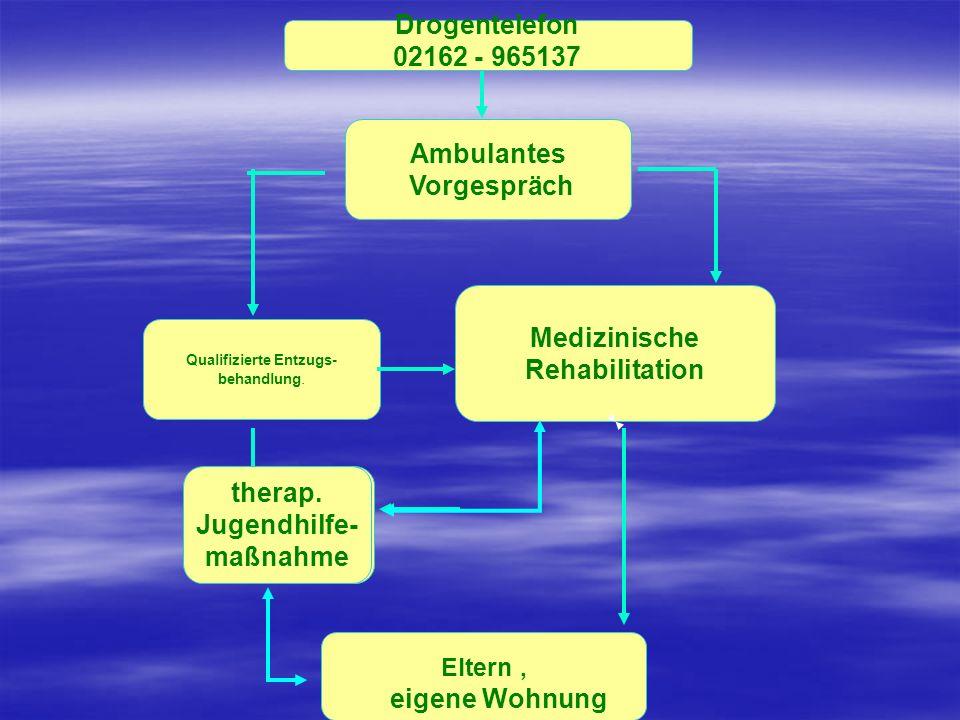 Ambulantes Vorgespräch Qualifizierte Entzugs- behandlung. Medizinische Rehabilitation Drogentelefon 02162 - 965137 therap. Jugendhilfe- maßnahme Elter