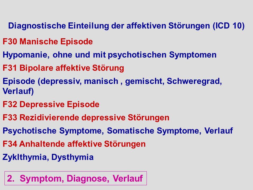 Diagnostische Einteilung der affektiven Störungen (ICD 10) F30 Manische Episode Hypomanie, ohne und mit psychotischen Symptomen F31 Bipolare affektive