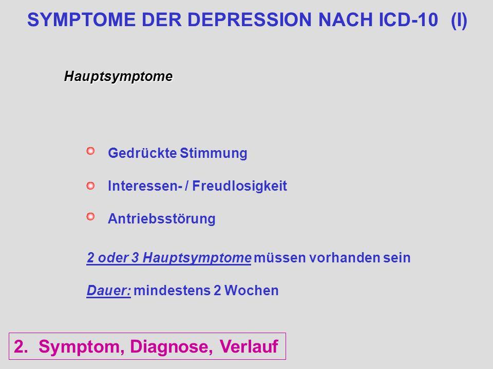 SYMPTOME DER DEPRESSION NACH ICD-10 (I) Hauptsymptome Gedrückte Stimmung Interessen- / Freudlosigkeit Antriebsstörung 2 oder 3 Hauptsymptome müssen vo