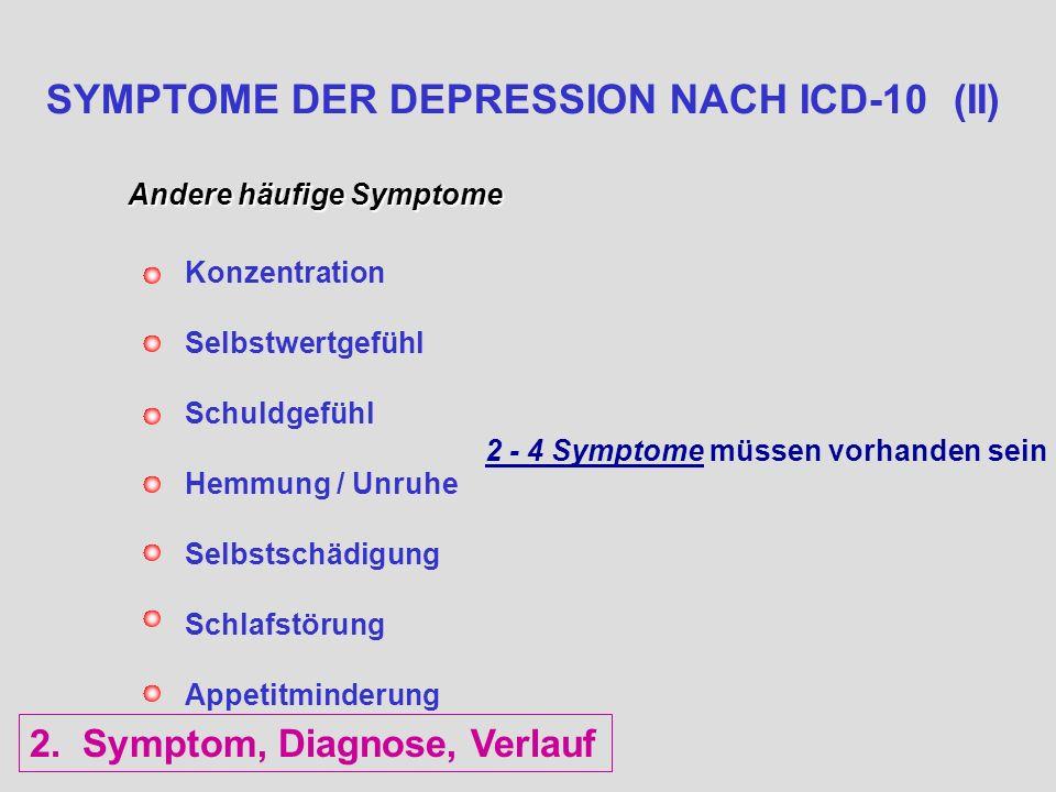 SYMPTOME DER DEPRESSION NACH ICD-10 (II) Andere häufige Symptome Konzentration Selbstwertgefühl Schuldgefühl Hemmung / Unruhe Selbstschädigung Schlafs
