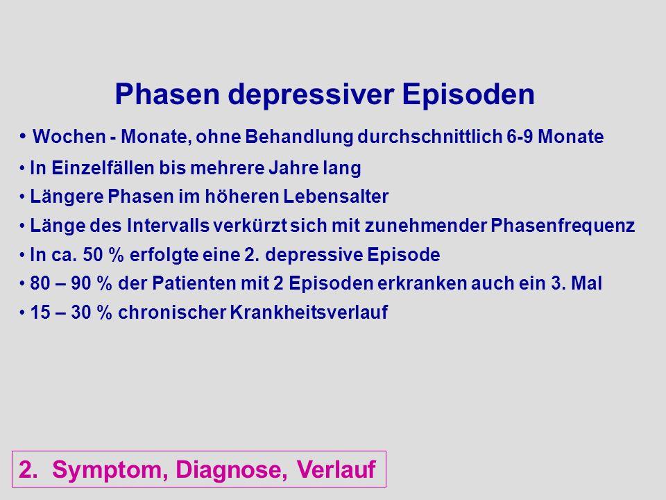 Phasen depressiver Episoden Wochen - Monate, ohne Behandlung durchschnittlich 6-9 Monate In Einzelfällen bis mehrere Jahre lang Längere Phasen im höhe