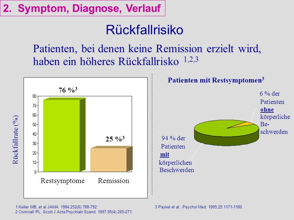 Rückfallrisiko Patienten, bei denen keine Remission erzielt wird, haben ein höheres Rückfallrisko 1,2,3 1 Keller MB, et al JAMA. 1984;252(6):788-792.