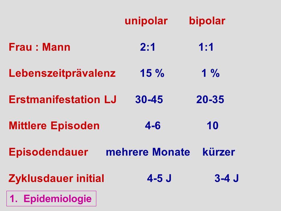 unipolar bipolar Frau : Mann 2:1 1:1 Lebenszeitprävalenz 15 % 1 % Erstmanifestation LJ 30-45 20-35 Mittlere Episoden 4-6 10 Episodendauer mehrere Mona