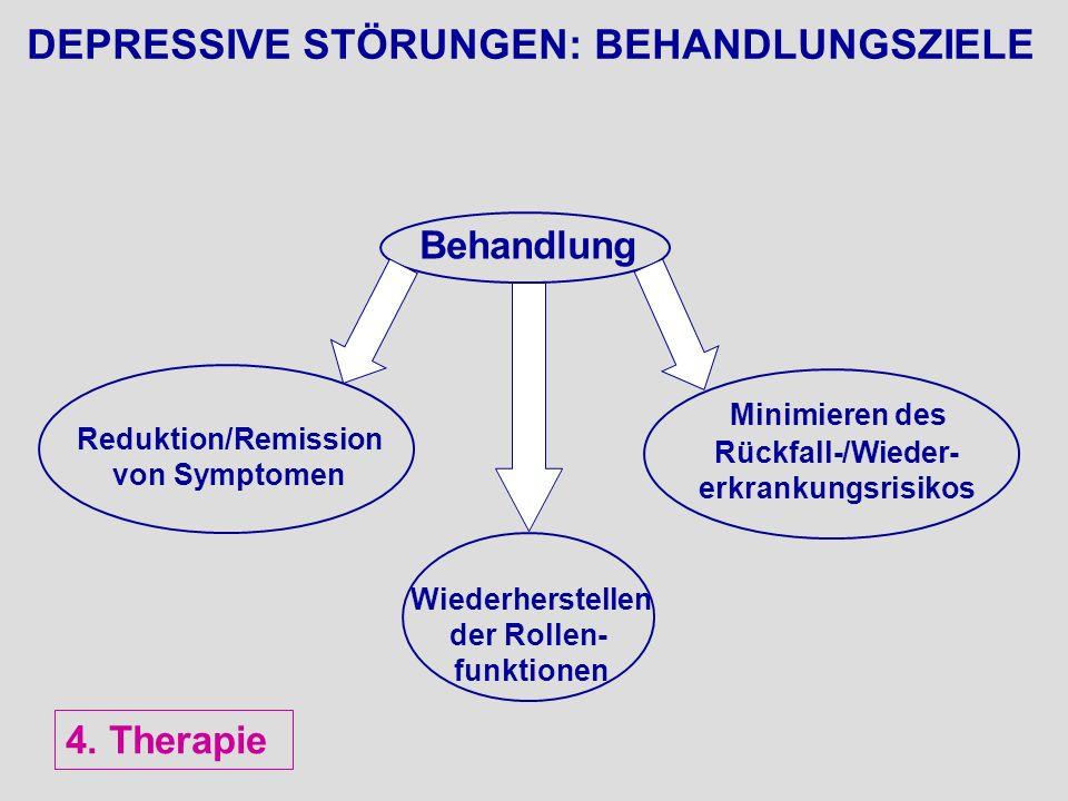DEPRESSIVE STÖRUNGEN: BEHANDLUNGSZIELE Behandlung Reduktion/Remission von Symptomen Wiederherstellen der Rollen- funktionen Minimieren des Rückfall-/W