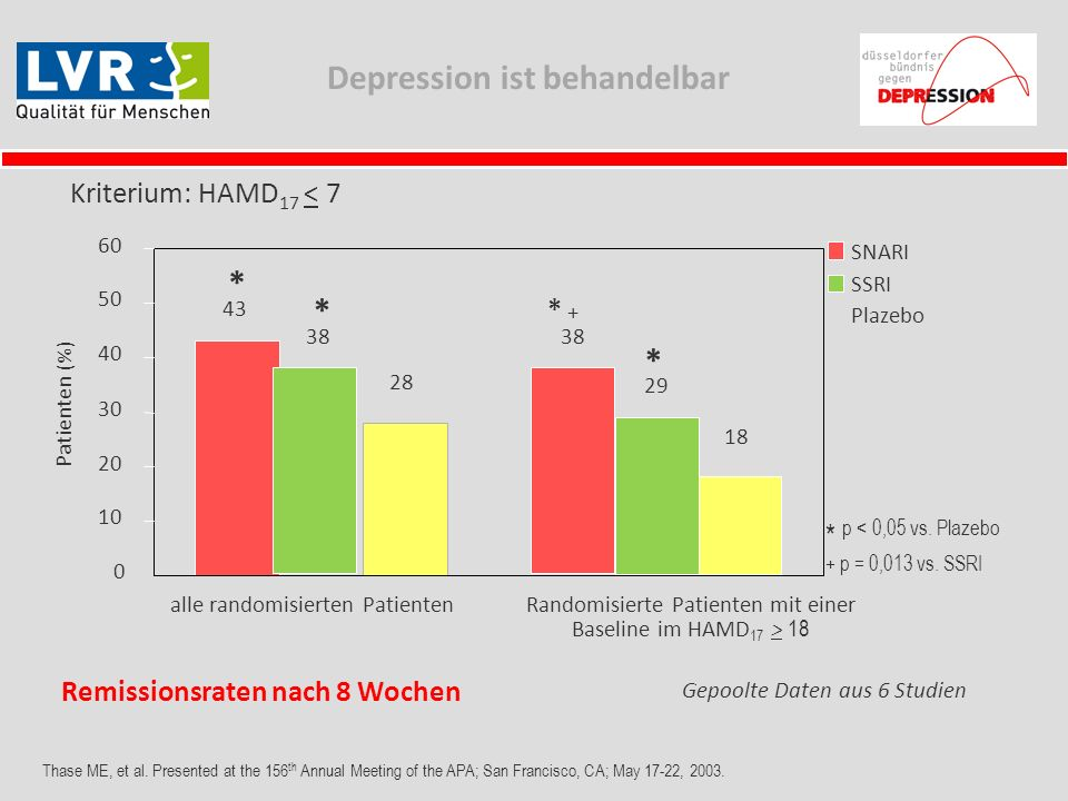 Depression ist behandelbar 43 38 28 18 * * * * + Kriterium: HAMD 17 < 7 Thase ME, et al. Presented at the 156 th Annual Meeting of the APA; San Franci