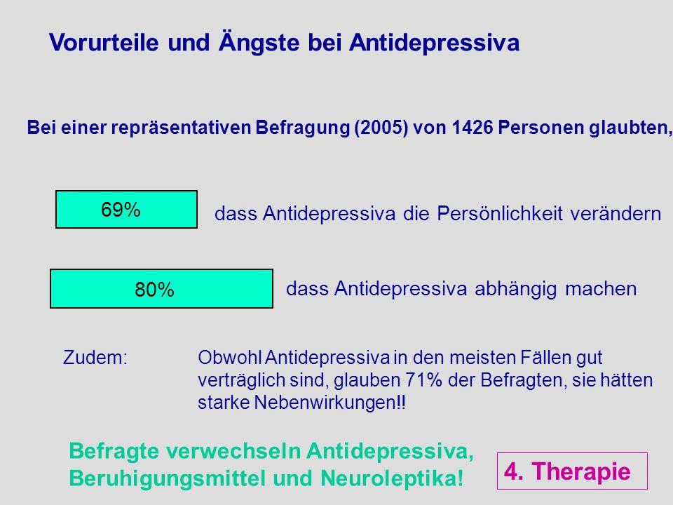 dass Antidepressiva abhängig machen 80% Bei einer repräsentativen Befragung (2005) von 1426 Personen glaubten, 69% dass Antidepressiva die Persönlichk