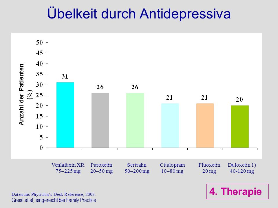 Venlafaxin XR 75–225 mg Paroxetin 20–50 mg Sertralin 50–200 mg Citalopram 10–80 mg Fluoxetin 20 mg Duloxetin 1) 40-120 mg Übelkeit durch Antidepressiv