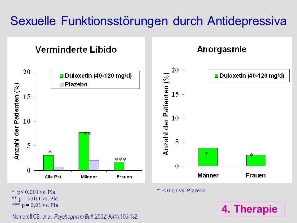 Sexuelle Funktionsstörungen durch Antidepressiva ** * * p< 0,001 vs. Pla ** p = 0,011 vs. Pla *** p = 0,01 vs. Pla * < 0,01 vs. Plazebo Nemeroff CB, e