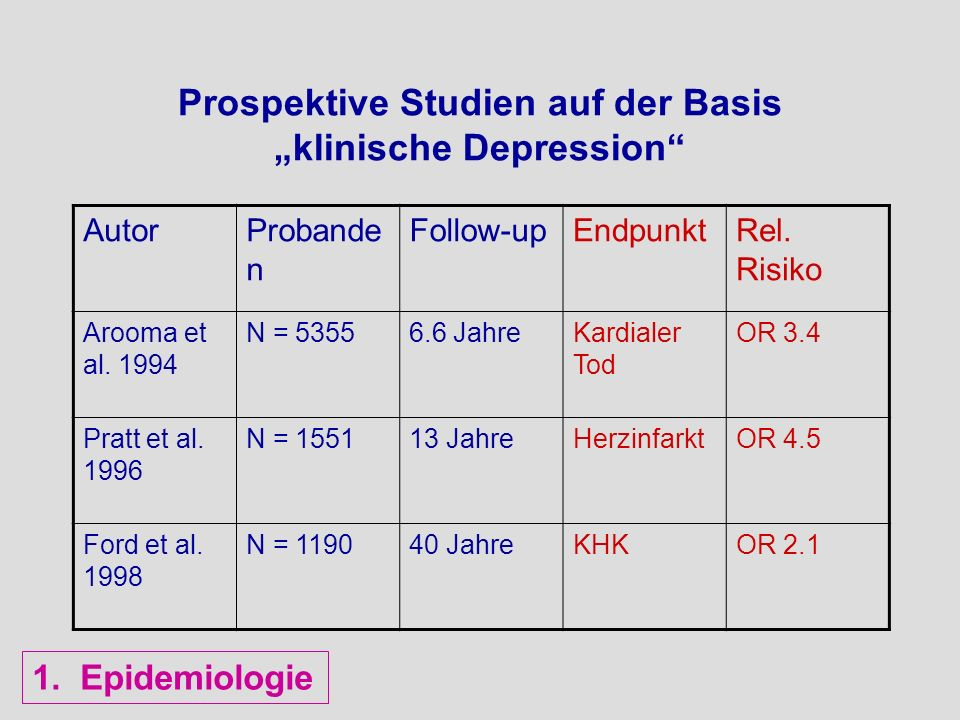 HR (Cox)95% CI All-causes mortality Depression1.201.03-1.40 Diabetes1.881.55-2.27 Diabetes+Depression2.502.04-3.08 CHD-mortalität Depression1.290.96-1.74 Diabetes2.261.60-3,21 Diabetes+Depression2.431.66-3.56 Depression, Diabetes und Mortalität Egede,Diabetes Care 2005;28:1339-45 NHANES I; n = 10025; 8 Jahre follow-up 1.Epidemiologie