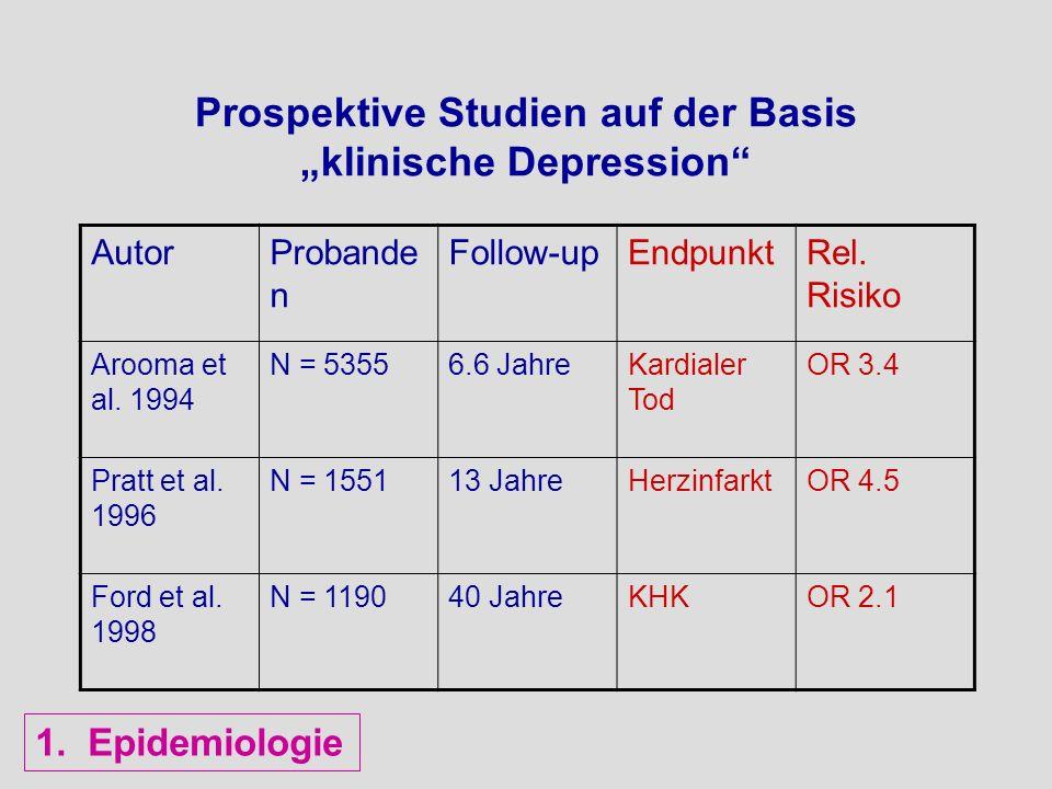 Venlafaxin XR 75–225 mg Paroxetin 20–50 mg Sertralin 50–200 mg Citalopram 10–80 mg Fluoxetin 20 mg Duloxetin 1) 40-120 mg Übelkeit durch Antidepressiva Daten aus Physicians Desk Reference, 2003.