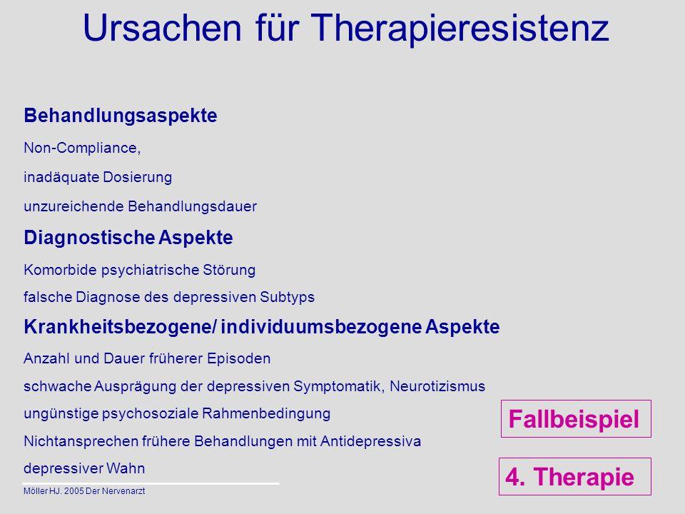 Ursachen für Therapieresistenz Behandlungsaspekte Non-Compliance, inadäquate Dosierung unzureichende Behandlungsdauer Diagnostische Aspekte Komorbide