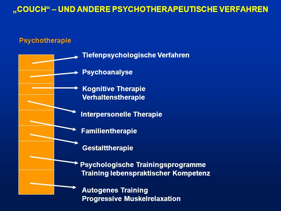 COUCH – UND ANDERE PSYCHOTHERAPEUTISCHE VERFAHREN Tiefenpsychologische Verfahren Psychoanalyse Kognitive Therapie Verhaltenstherapie Interpersonelle T