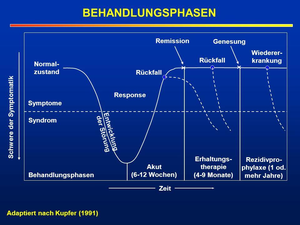BEHANDLUNGSPHASEN Normal- zustand Symptome Syndrom Behandlungsphasen Akut (6-12 Wochen) Erhaltungs- therapie (4-9 Monate) Rezidivpro- phylaxe (1 od. m