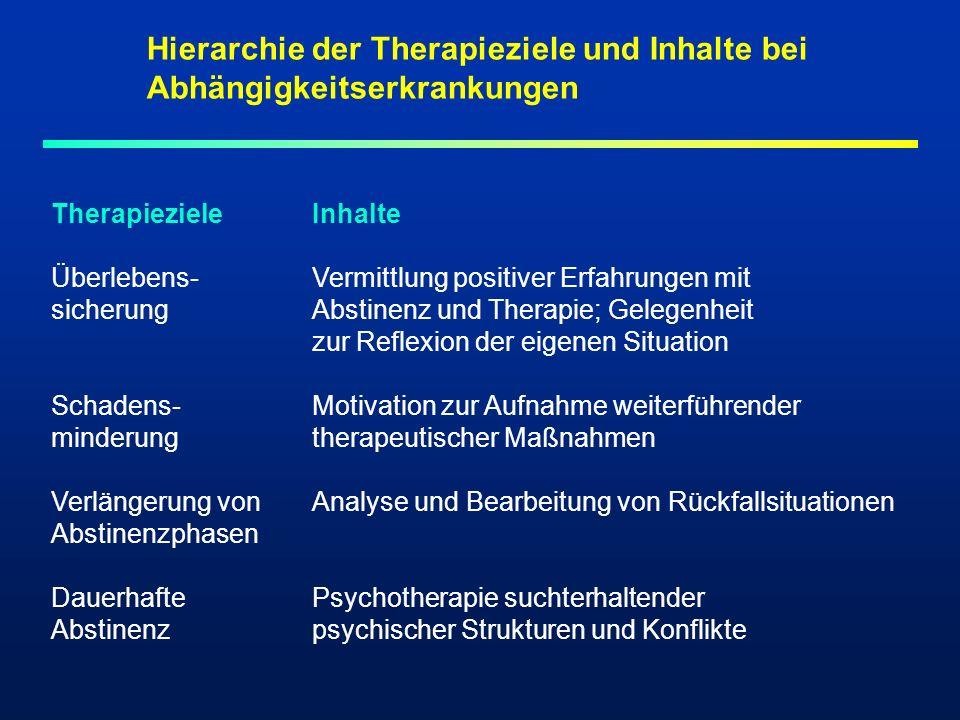 Hierarchie der Therapieziele und Inhalte bei Abhängigkeitserkrankungen TherapiezieleInhalte Überlebens-Vermittlung positiver Erfahrungen mit sicherung