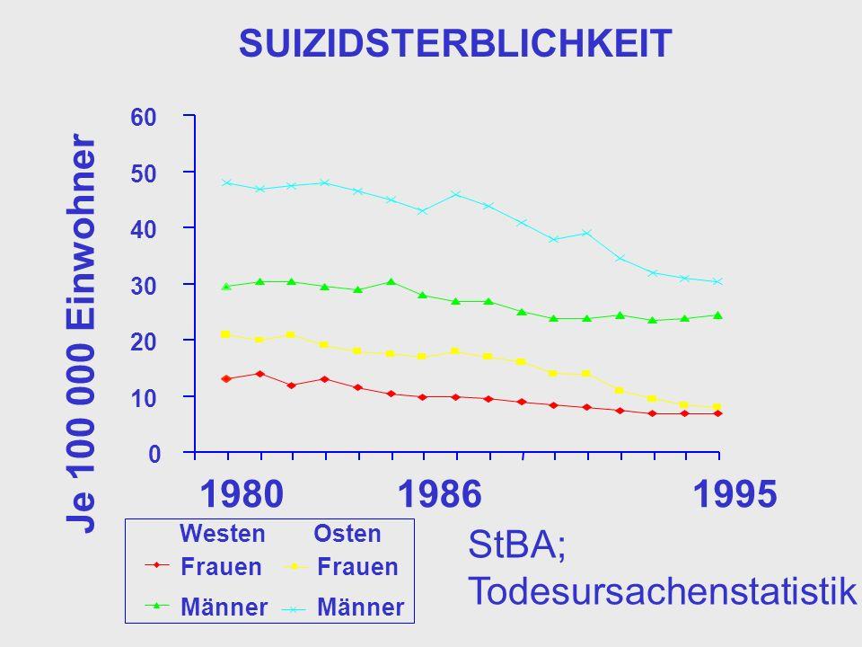 0 10 20 30 40 50 60 198019861995 Frauen Männer WestenOsten Je 100 000 Einwohner SUIZIDSTERBLICHKEIT StBA; Todesursachenstatistik