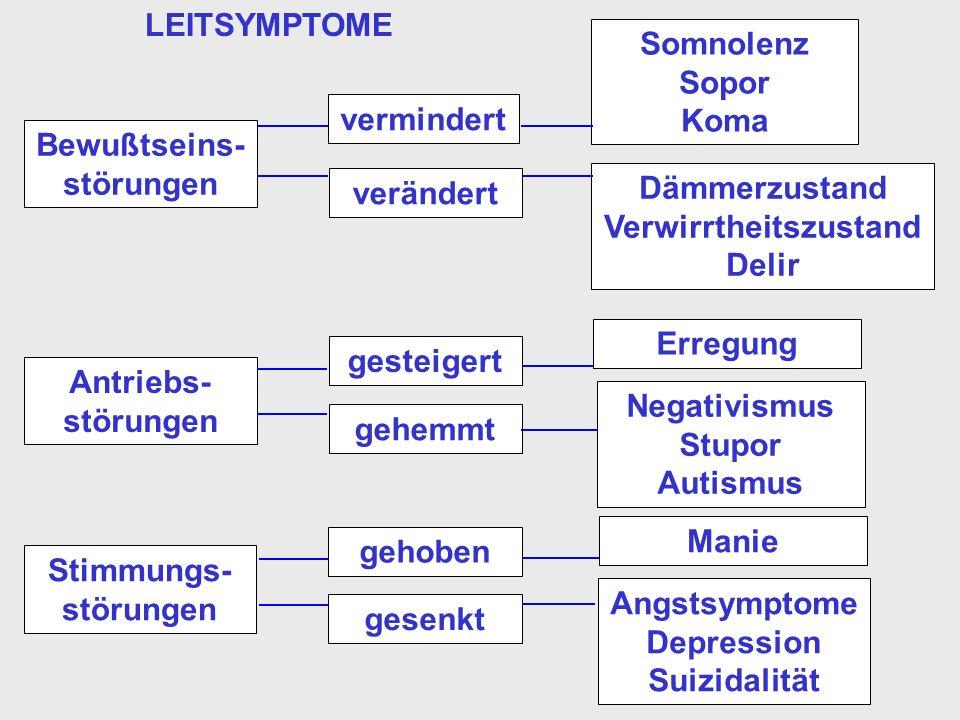 LEITSYMPTOME Bewußtseins- störungen vermindert verändert Somnolenz Sopor Koma Dämmerzustand Verwirrtheitszustand Delir Antriebs- störungen gesteigert