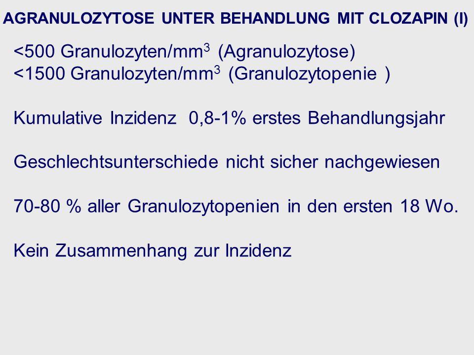 AGRANULOZYTOSE UNTER BEHANDLUNG MIT CLOZAPIN (I) <500 Granulozyten/mm 3 (Agranulozytose) <1500 Granulozyten/mm 3 (Granulozytopenie ) Kumulative Inzidenz 0,8-1% erstes Behandlungsjahr Geschlechtsunterschiede nicht sicher nachgewiesen 70-80 % aller Granulozytopenien in den ersten 18 Wo.