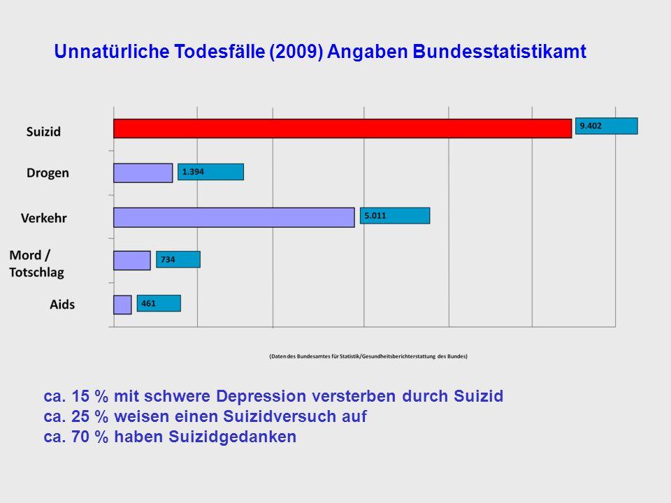 ca.15 % mit schwere Depression versterben durch Suizid ca.