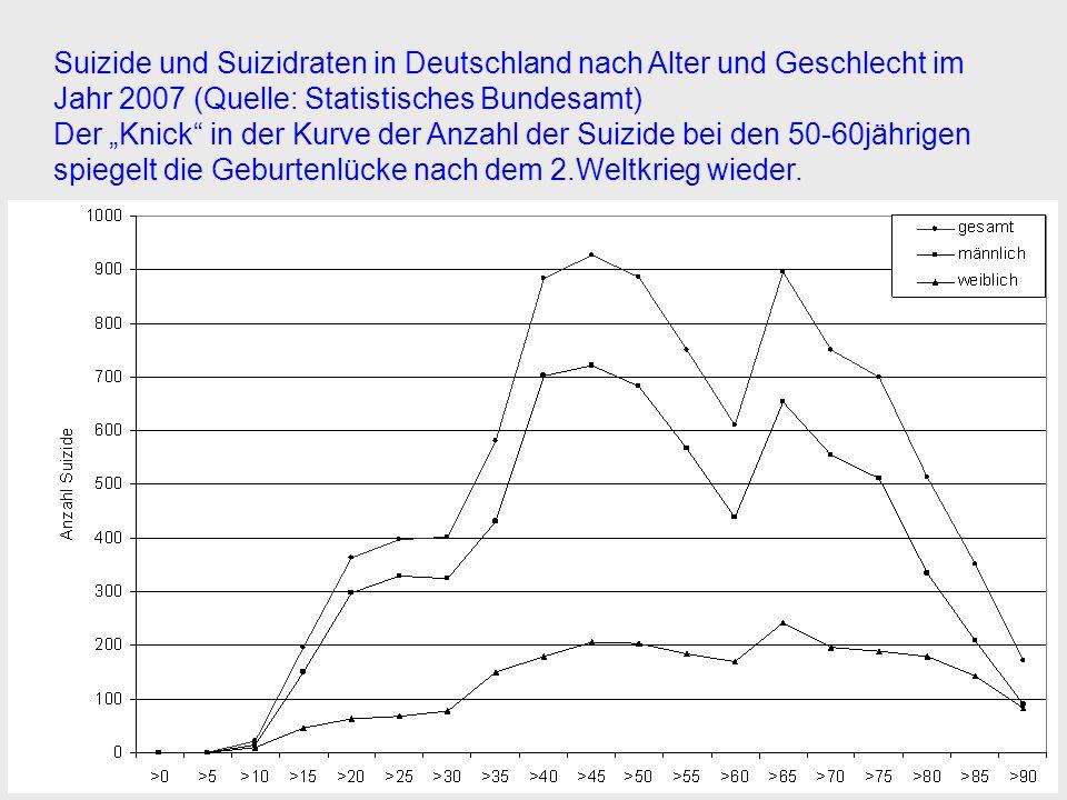 Suizide und Suizidraten in Deutschland nach Alter und Geschlecht im Jahr 2007 (Quelle: Statistisches Bundesamt) Der Knick in der Kurve der Anzahl der Suizide bei den 50-60jährigen spiegelt die Geburtenlücke nach dem 2.Weltkrieg wieder.