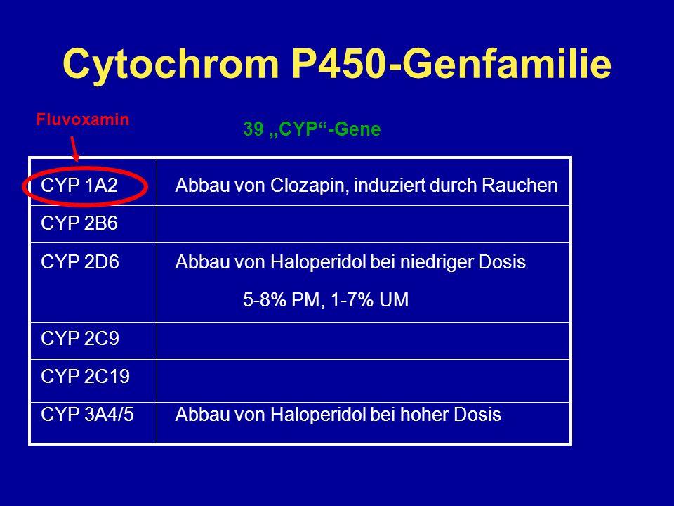 Cytochrom P450-Genfamilie 39 CYP-Gene CYP 1A2Abbau von Clozapin, induziert durch Rauchen CYP 2B6 CYP 2D6Abbau von Haloperidol bei niedriger Dosis 5-8% PM, 1-7% UM CYP 2C9 CYP 2C19 CYP 3A4/5Abbau von Haloperidol bei hoher Dosis Fluvoxamin