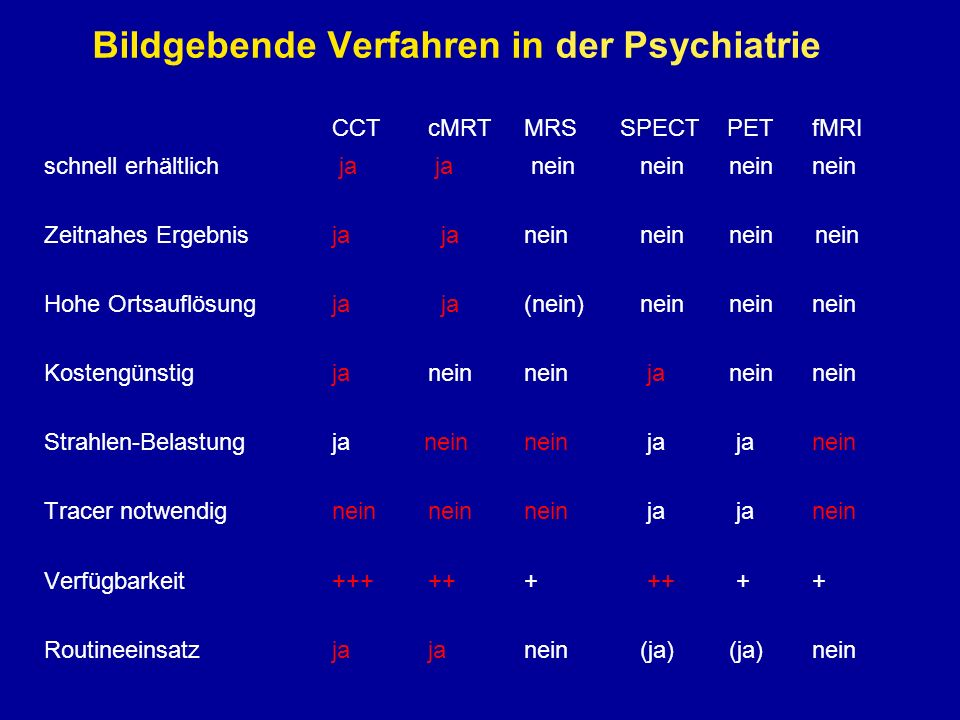 Bildgebende Verfahren in der Psychiatrie CCTcMRTMRSSPECT PETfMRI schnell erhältlich ja ja nein nein neinnein Zeitnahes Ergebnisja janein nein nein nein Hohe Ortsauflösungja ja(nein) nein neinnein Kostengünstigjanein nein ja neinnein Strahlen-Belastungja neinnein ja ja nein Tracer notwendigneinneinnein ja janein Verfügbarkeit++++++ ++ ++ Routineeinsatzjajanein (ja) (ja)nein