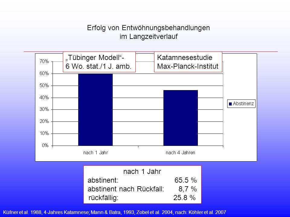 Erfolg von Entwöhnungsbehandlungen im Langzeitverlauf Küfner et al. 1988, 4-Jahres Katamnese; Mann & Batra, 1993, Zobel et al. 2004, nach: Köhler et a