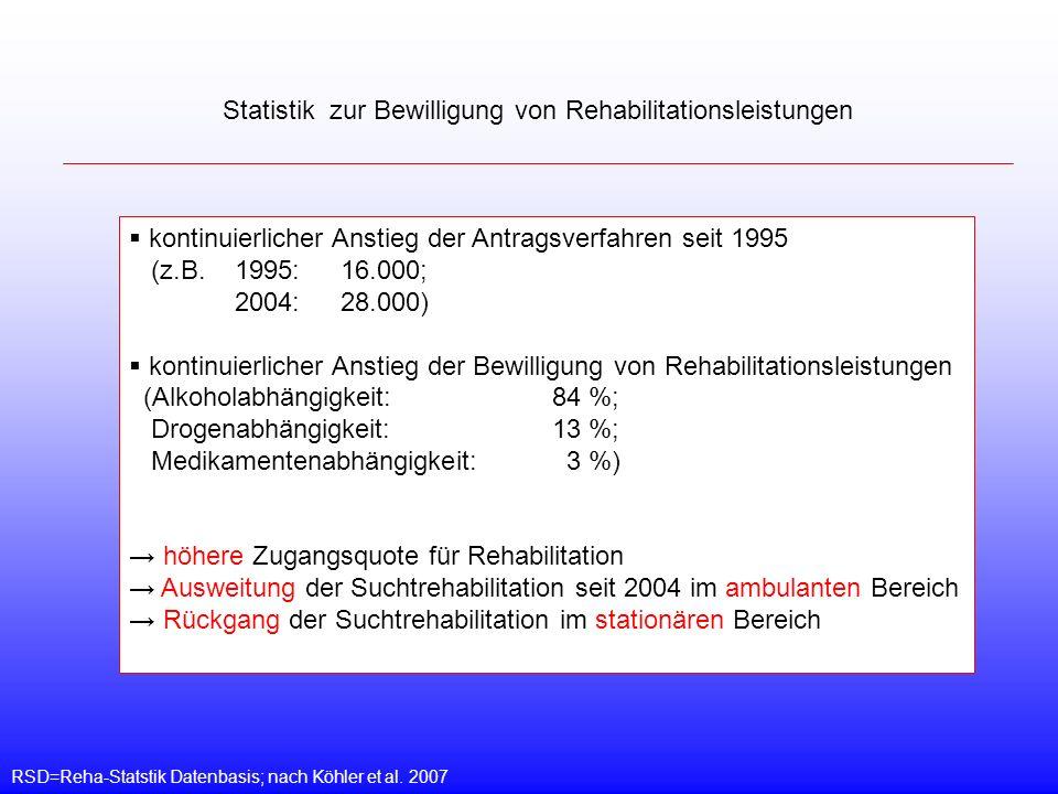 RSD=Reha-Statstik Datenbasis; nach Köhler et al. 2007 Statistik zur Bewilligung von Rehabilitationsleistungen kontinuierlicher Anstieg der Antragsverf