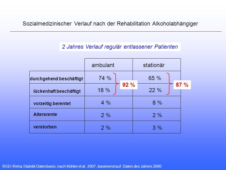 Sozialmedizinischer Verlauf nach der Rehabilitation Alkoholabhängiger RSD=Reha-Statstik Datenbasis; nach Köhler et al. 2007, basierend auf Daten des J