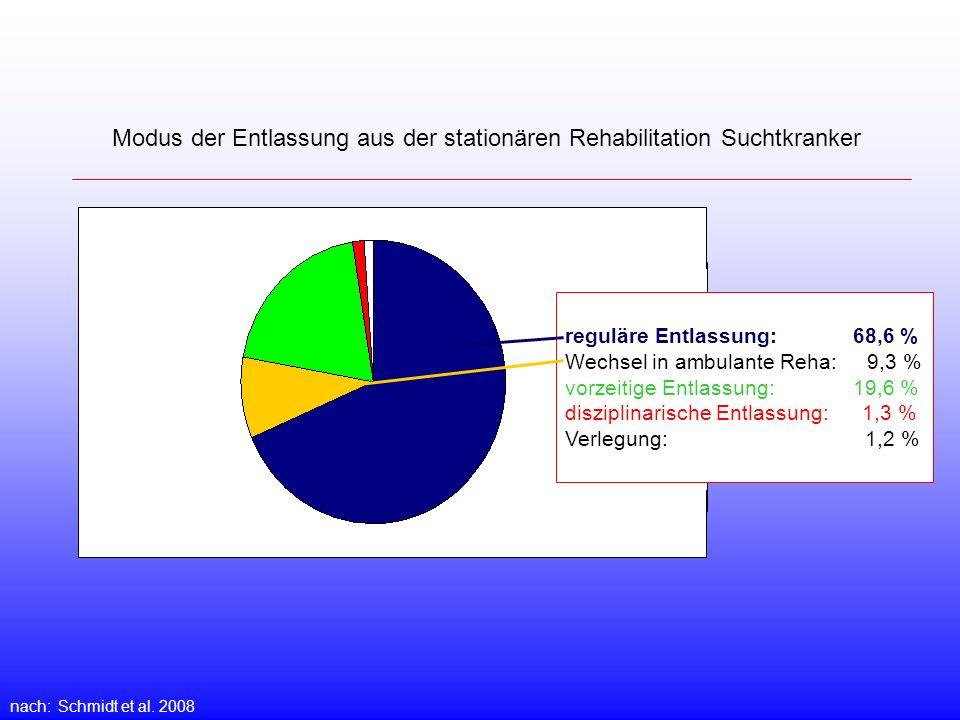 Modus der Entlassung aus der stationären Rehabilitation Suchtkranker nach: Schmidt et al. 2008 reguläre Entlassung: 68,6 % Wechsel in ambulante Reha: