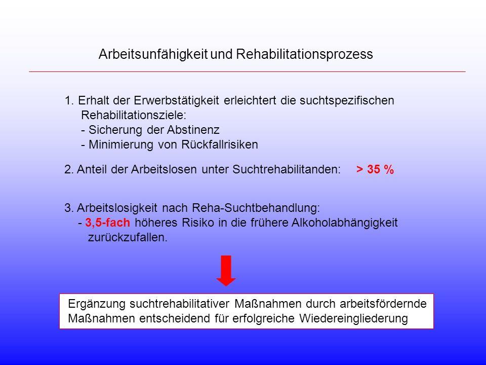 Arbeitsunfähigkeit und Rehabilitationsprozess 1. Erhalt der Erwerbstätigkeit erleichtert die suchtspezifischen Rehabilitationsziele: - Sicherung der A