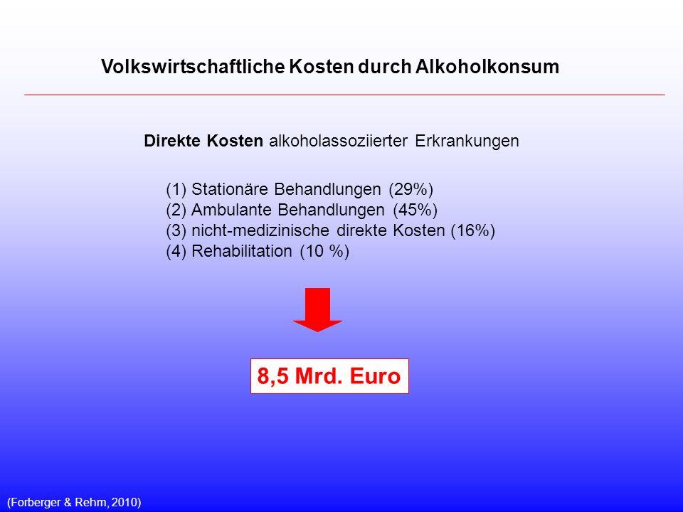 Volkswirtschaftliche Kosten durch Alkoholkonsum Direkte Kosten alkoholassoziierter Erkrankungen (Forberger & Rehm, 2010) (1)Stationäre Behandlungen (29%) (2)Ambulante Behandlungen (45%) (3)nicht-medizinische direkte Kosten (16%) (4)Rehabilitation (10 %) 8,5 Mrd.