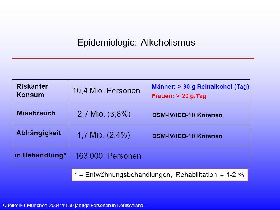 Riskanter Konsum Missbrauch Abhängigkeit in Behandlung* Epidemiologie: Alkoholismus Quelle: IFT München, 2004: 18-59 jährige Personen in Deutschland 10,4 Mio.