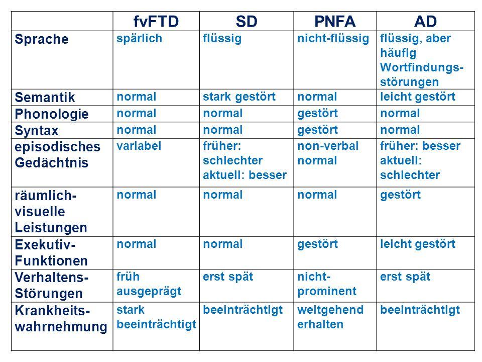 fvFTDSDPNFAAD Sprache spärlichflüssignicht-flüssigflüssig, aber häufig Wortfindungs- störungen Semantik normalstark gestörtnormalleicht gestört Phonol