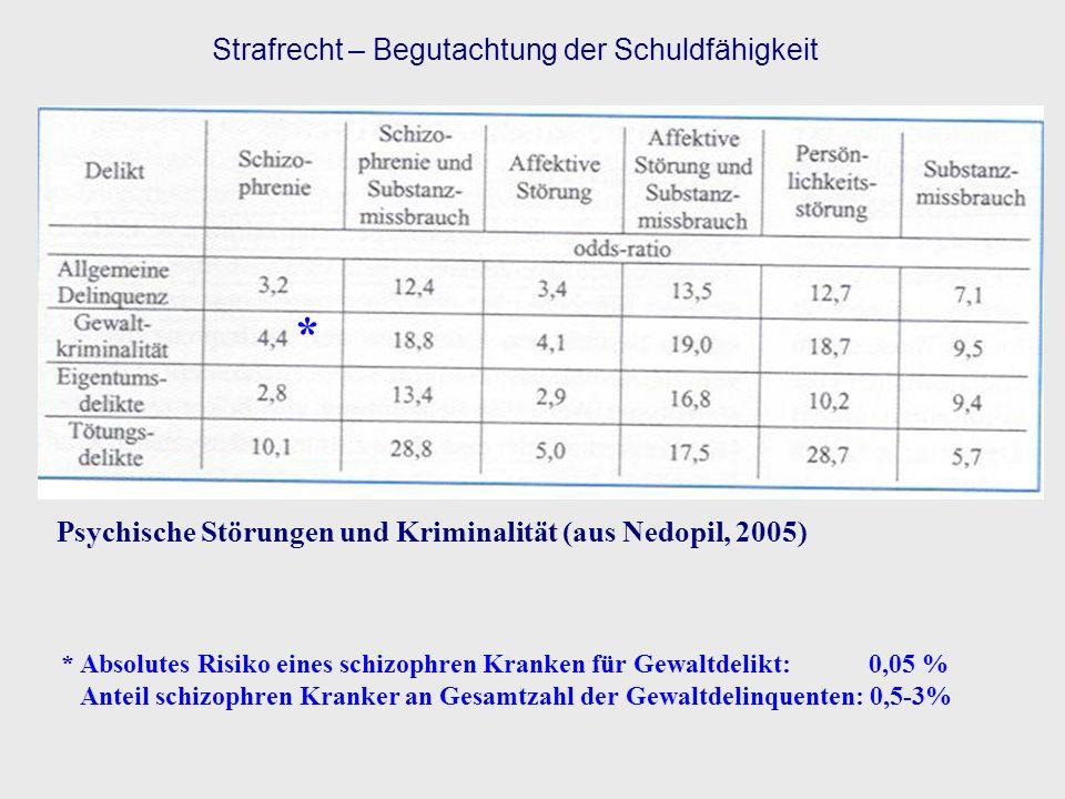 Psychische Störungen und Kriminalität (aus Nedopil, 2005) * Absolutes Risiko eines schizophren Kranken für Gewaltdelikt: 0,05 % Anteil schizophren Kra