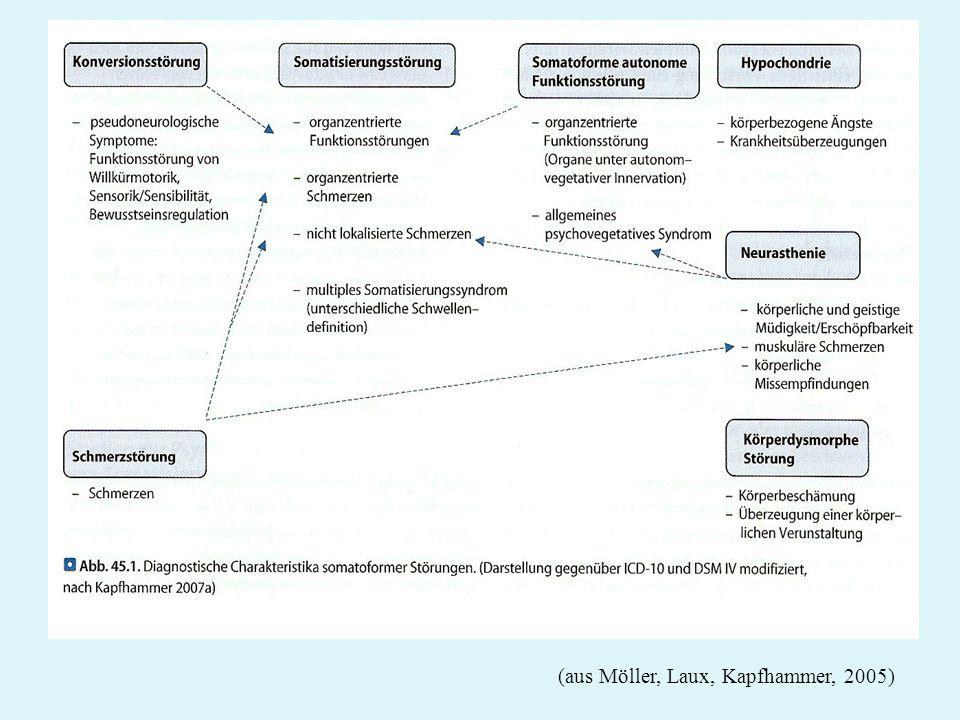 (aus Möller, Laux, Kapfhammer, 2005)