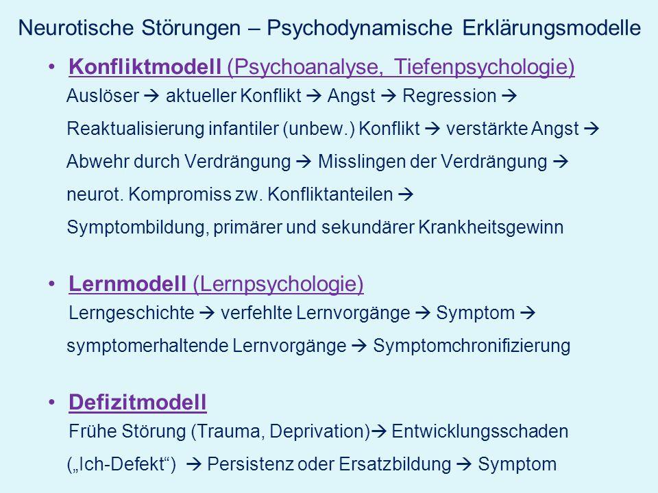 Neurotische Störungen – Psychodynamische Erklärungsmodelle Konfliktmodell (Psychoanalyse, Tiefenpsychologie) Auslöser aktueller Konflikt Angst Regress