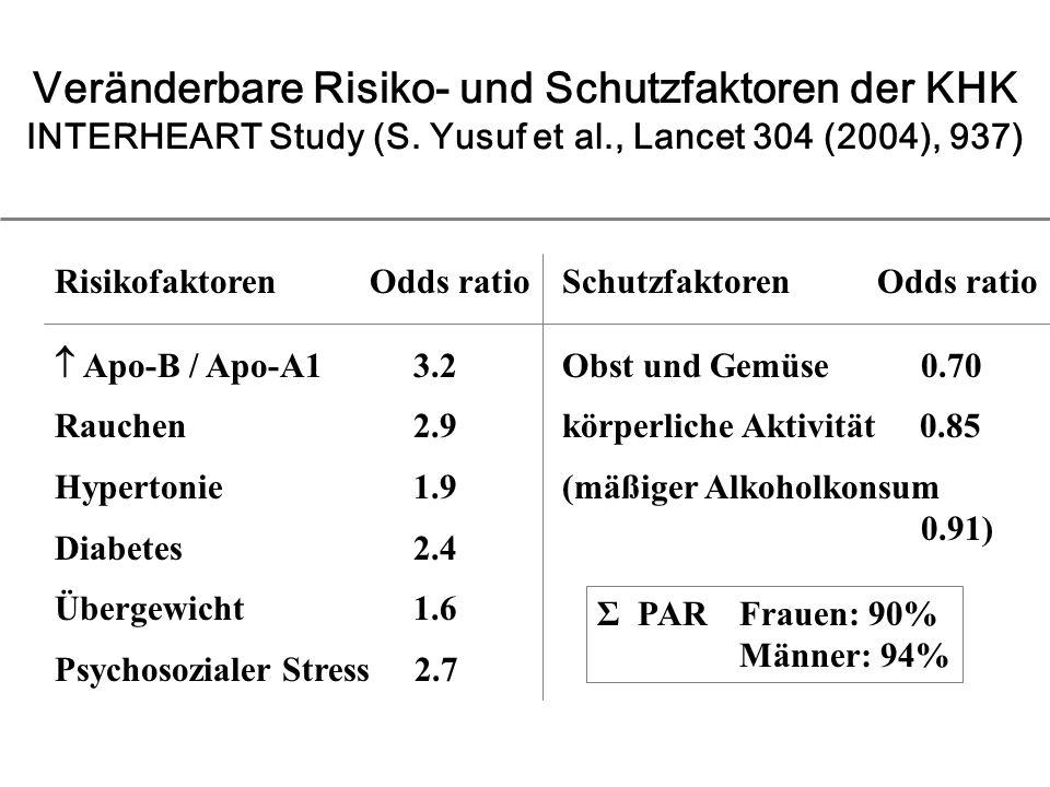 RisikofaktorenOdds ratio Apo-B / Apo-A1 3.2 Rauchen 2.9 Hypertonie 1.9 Diabetes 2.4 Übergewicht 1.6 Psychosozialer Stress 2.7 Veränderbare Risiko- und Schutzfaktoren der KHK INTERHEART Study (S.