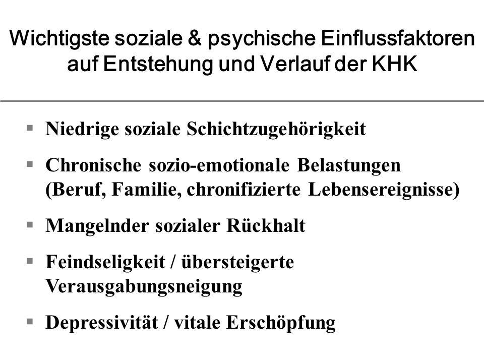 Niedrige soziale Schichtzugehörigkeit Chronische sozio-emotionale Belastungen (Beruf, Familie, chronifizierte Lebensereignisse) Mangelnder sozialer Rückhalt Feindseligkeit / übersteigerte Verausgabungsneigung Depressivität / vitale Erschöpfung Wichtigste soziale & psychische Einflussfaktoren auf Entstehung und Verlauf der KHK