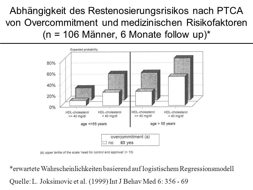 Abhängigkeit des Restenosierungsrisikos nach PTCA von Overcommitment und medizinischen Risikofaktoren (n = 106 Männer, 6 Monate follow up)* *erwartete Wahrscheinlichkeiten basierend auf logistischem Regressionsmodell Quelle: L.