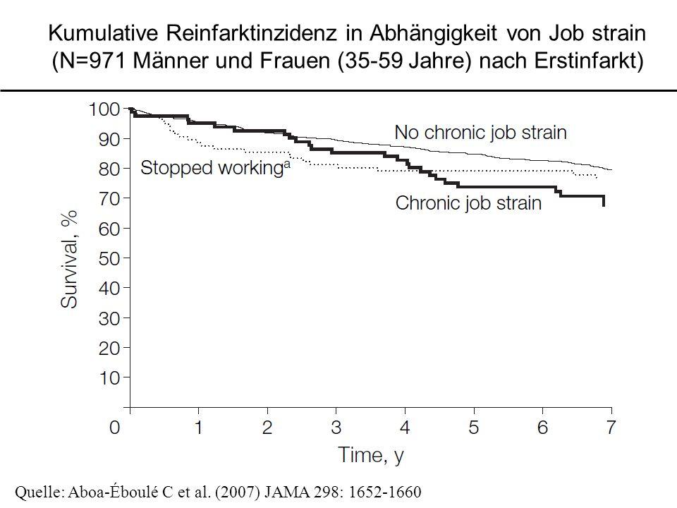 Kumulative Reinfarktinzidenz in Abhängigkeit von Job strain (N=971 Männer und Frauen (35-59 Jahre) nach Erstinfarkt) Quelle: Aboa-Éboulé C et al.