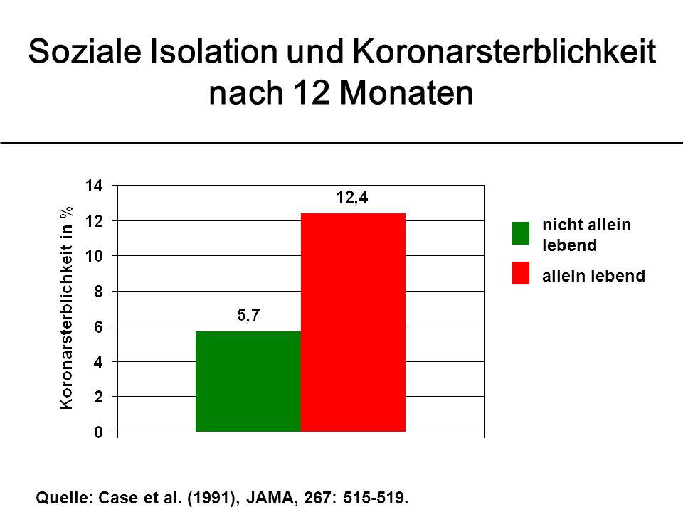 Soziale Isolation und Koronarsterblichkeit nach 12 Monaten Quelle: Case et al.