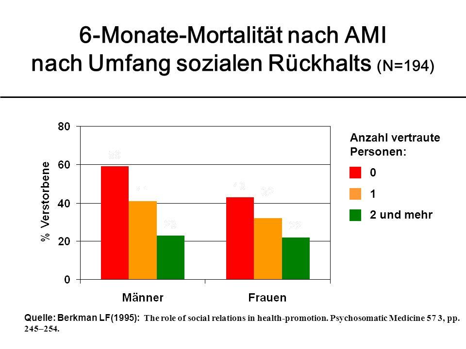 6-Monate-Mortalität nach AMI nach Umfang sozialen Rückhalts (N=194) Quelle: Berkman LF(1995): The role of social relations in health-promotion.