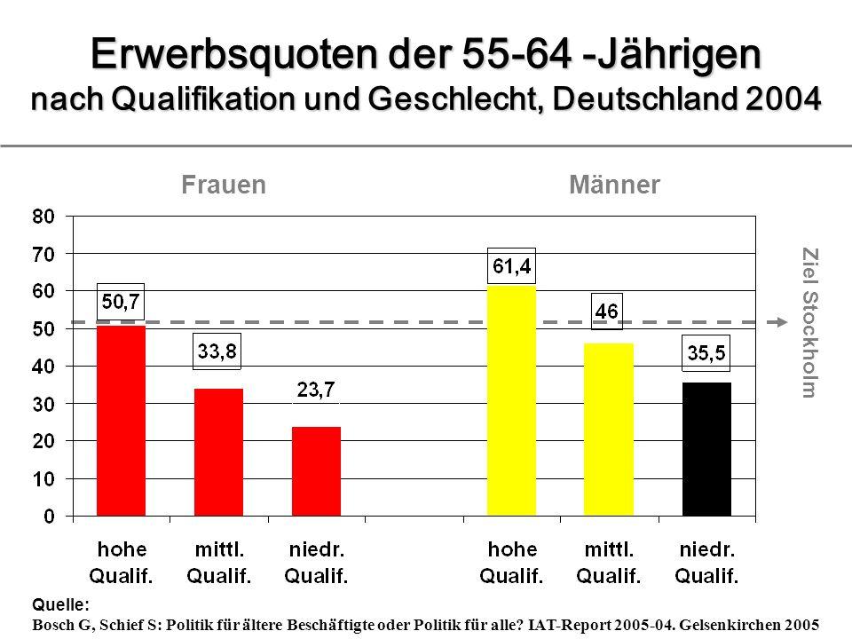Frauen Erwerbsquoten der 55-64 -Jährigen nach Qualifikation und Geschlecht, Deutschland 2004 Quelle: Bosch G, Schief S: Politik für ältere Beschäftigte oder Politik für alle.