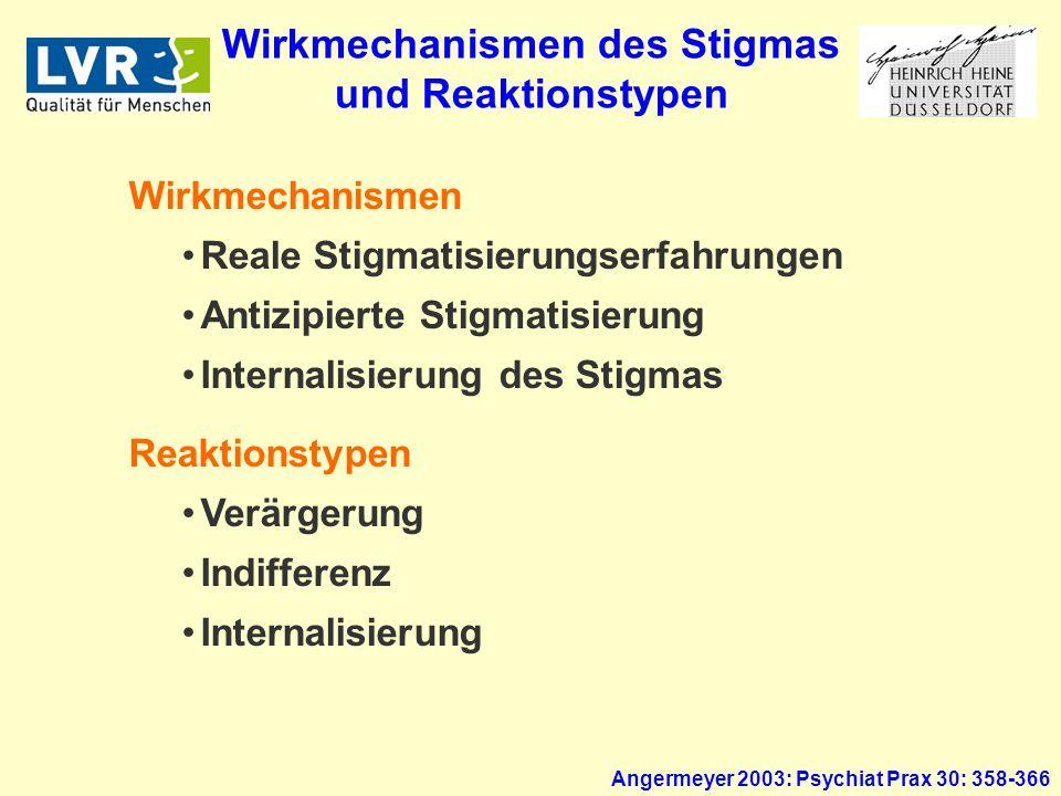 Angermeyer 2003: Psychiat Prax 30: 358-366 Wirkmechanismen Reale Stigmatisierungserfahrungen Antizipierte Stigmatisierung Internalisierung des Stigmas Reaktionstypen Verärgerung Indifferenz Internalisierung Wirkmechanismen des Stigmas und Reaktionstypen