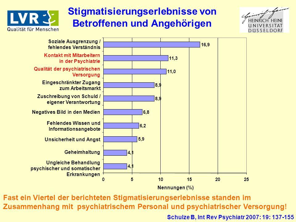 Stigmatisierungserlebnisse von Betroffenen und Angehörigen Schulze B, Int Rev Psychiatr 2007: 19: 137-155 Fast ein Viertel der berichteten Stigmatisierungserlebnisse standen im Zusammenhang mit psychiatrischem Personal und psychiatrischer Versorgung.