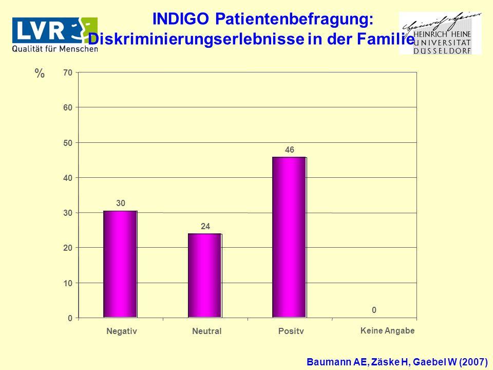 % 30 24 46 0 0 10 20 30 40 50 60 70 NegativNeutralPositv Keine Angabe Baumann AE, Zäske H, Gaebel W (2007) INDIGO Patientenbefragung: Diskriminierungserlebnisse in der Familie