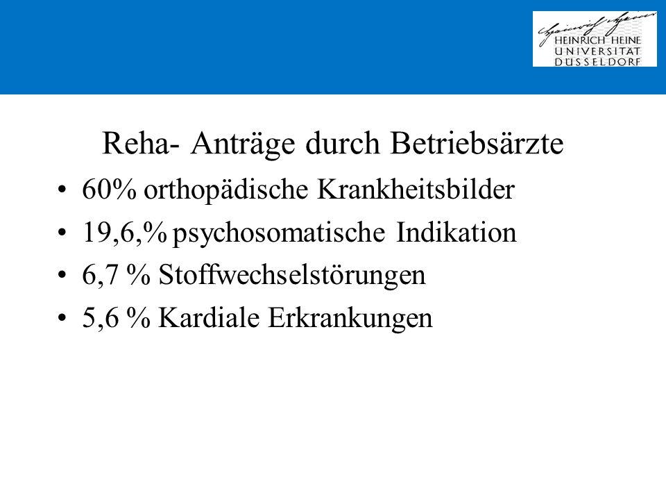 Reha- Anträge durch Betriebsärzte 60% orthopädische Krankheitsbilder 19,6,% psychosomatische Indikation 6,7 % Stoffwechselstörungen 5,6 % Kardiale Erk
