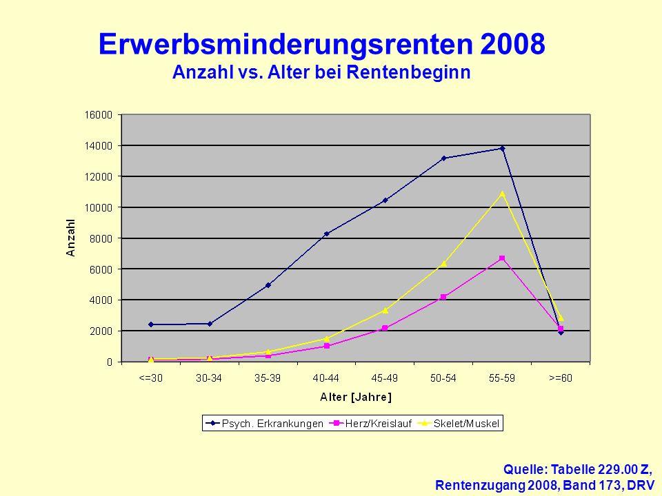 Erwerbsminderungsrenten 2008 Anzahl vs. Alter bei Rentenbeginn Quelle: Tabelle 229.00 Z, Rentenzugang 2008, Band 173, DRV