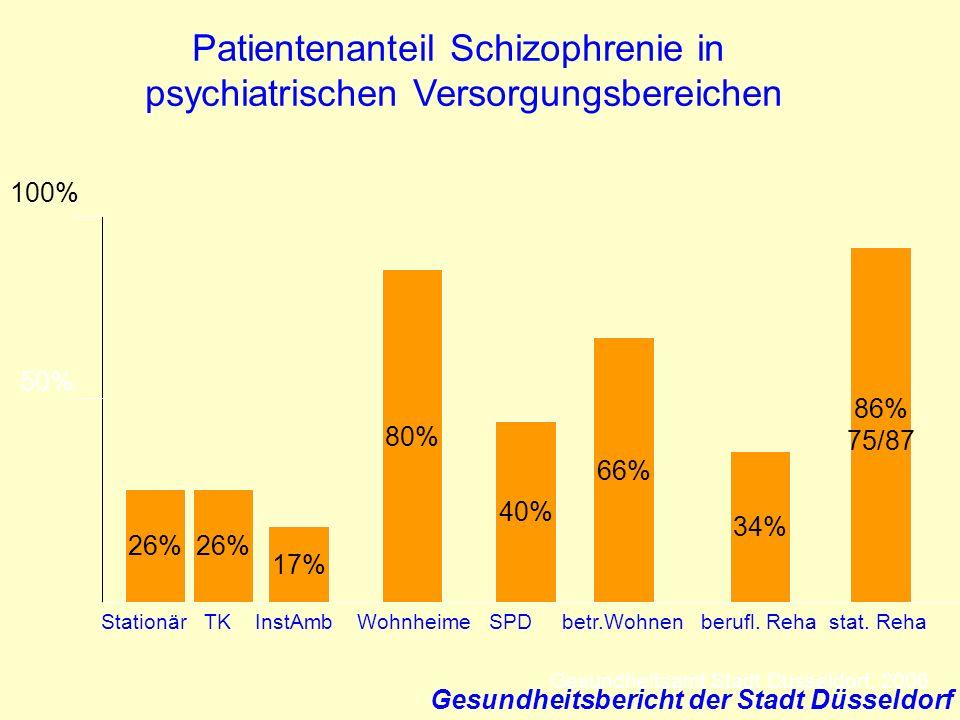 Patientenanteil Schizophrenie in psychiatrischen Versorgungsbereichen 100% 50% 26% Stationär TK InstAmb Wohnheime SPD betr.Wohnen berufl. Reha stat. R