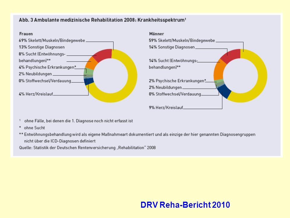 Erwerbsminderungsrenten 1993-2008 Absolute Fallzahlen Quelle: Rentenversicherung in Zeitreihen, Oktober 2009, S.